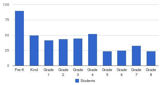 Holy Cross Catholic School Students by Grade