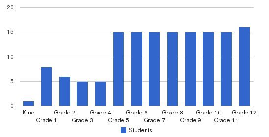 Aurora Education Center Students by Grade