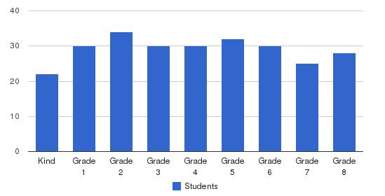 St. Perpetua School Students by Grade