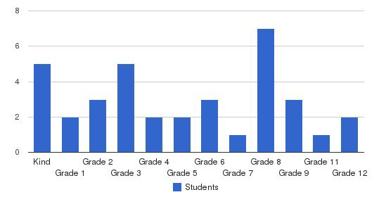 St. Peregrine Academy Students by Grade