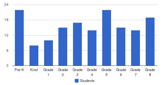 Annunciation Catholic School Students by Grade