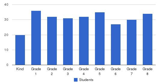 St Philip Neri School Students by Grade