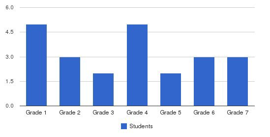 Grace Classical Academy Students by Grade