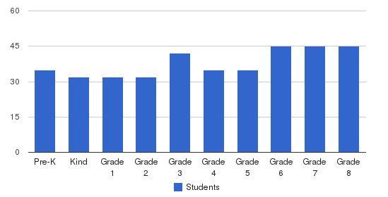 St. Pius V Catholic School Students by Grade