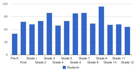 Second Baptist School Students by Grade