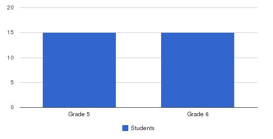 Heritage Oaks School Students by Grade
