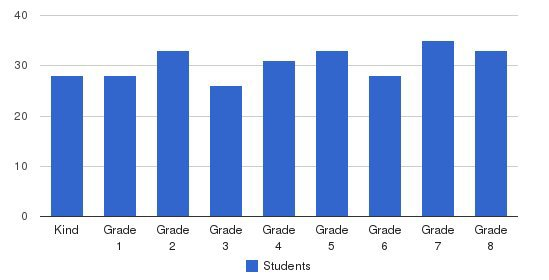 St Robert School Students by Grade