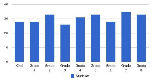 St. Robert School Students by Grade
