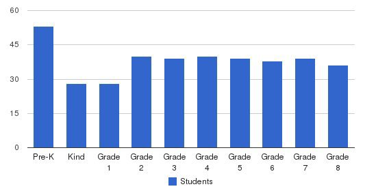 St. Rose Elementary School Students by Grade
