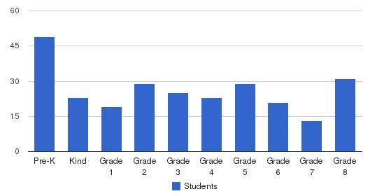 St Rose Catholic School Students by Grade