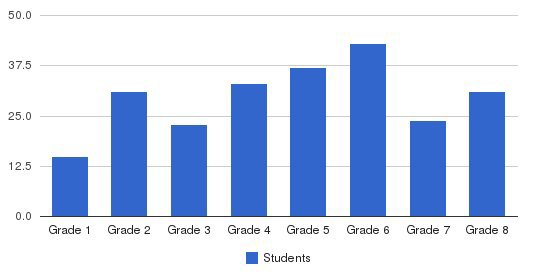St. Rose Of Lima Elementary & Middle School Students by Grade