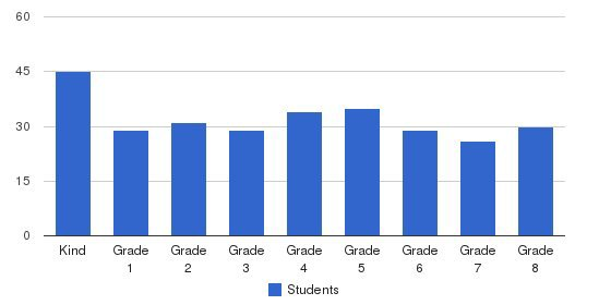 St. Rose School Students by Grade
