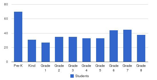St. Theresa Elementary School Students by Grade