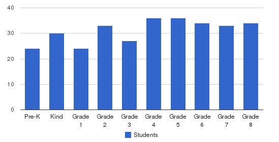 St. Anastasia Catholic Elementary School Students by Grade