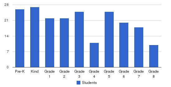 St Isidore Catholic School Students by Grade