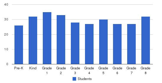 St Joseph The Worker School Students by Grade