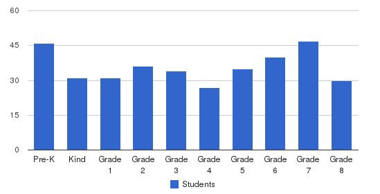 St. Lawrence Elementary & Middle Schools Students by Grade