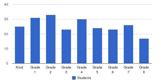 St. Martin de Porres Catholic School Students by Grade