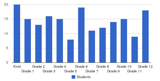 St Thomas More School Students by Grade