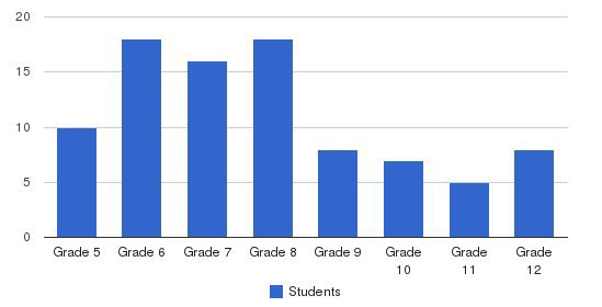 Sterne School Students by Grade