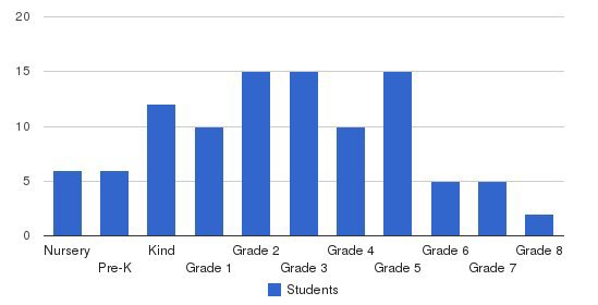 Straight Way School Students by Grade