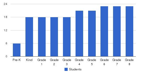 Synergy Elementary School Students by Grade