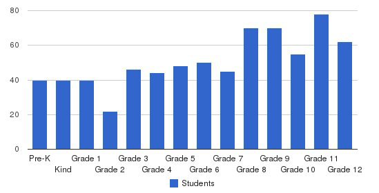 Tri-city Christian Schools Students by Grade