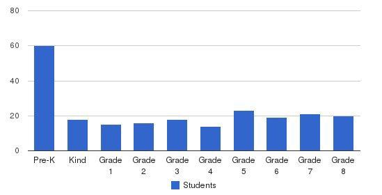 Trinity Lutheran Christian School Students by Grade
