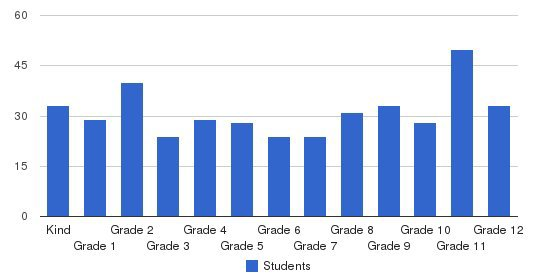 Turlock Christian Schools Students by Grade