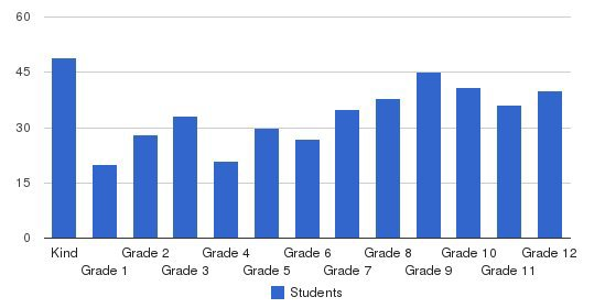 Upland Christian Academy Students by Grade