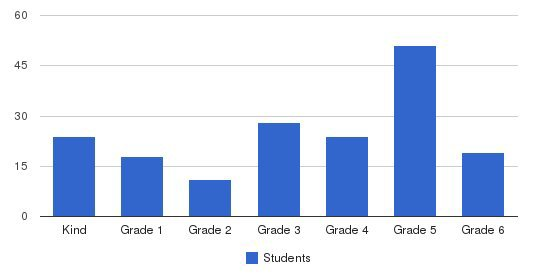 Valley Presbyterian School Students by Grade
