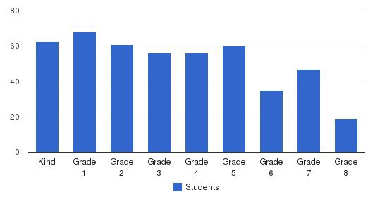 Van Avery Preparatory Students by Grade