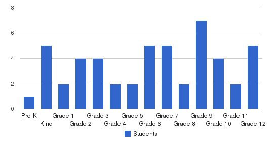 Ventura County Christian School Students by Grade