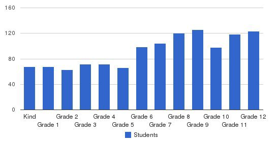 Viewpoint School Students by Grade