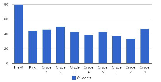 Warren-Walker School Students by Grade