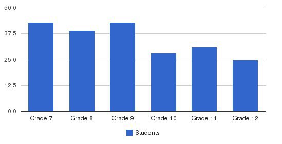 Monroe Catholic High School Students by Grade
