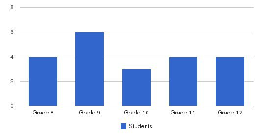 Turner Christian High School Students by Grade