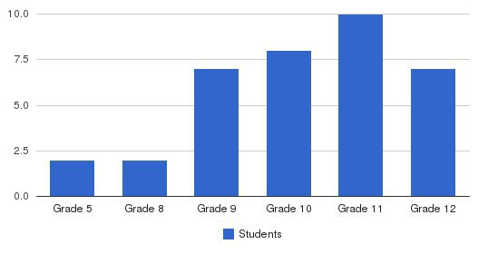 Weimar Institute Academy Students by Grade