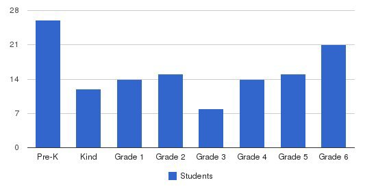 West Valley Christian Academy Students by Grade