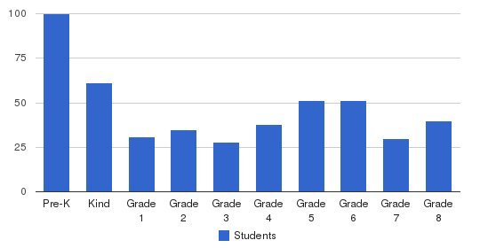 Westchester Lutheran Elementary School Students by Grade
