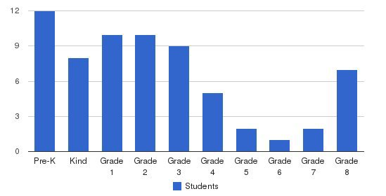 Western Christian School Students by Grade