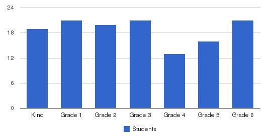 Westland School Students by Grade
