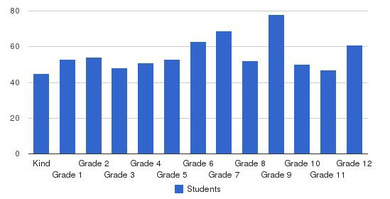 Wildwood School K-12 Students by Grade