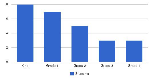 Williams & Brown Academy Students by Grade