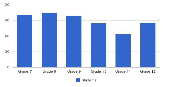 Woodcrest Christian School Students by Grade