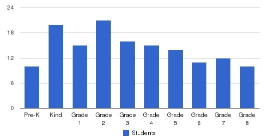 Ygnacio Valley Christian School Students by Grade