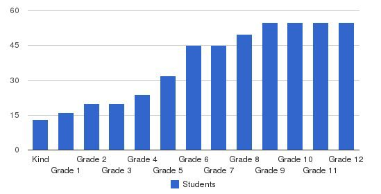 Dawson School Students by Grade