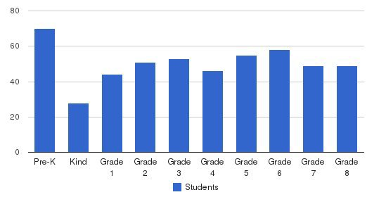 All Souls School Students by Grade