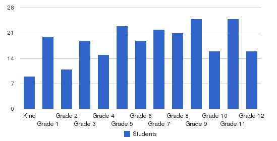 Community Christian Students by Grade