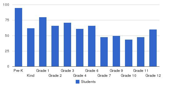 Denver Christian Schools Students by Grade